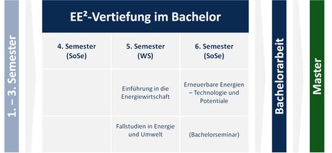 Bachelor_Lehrstruktur