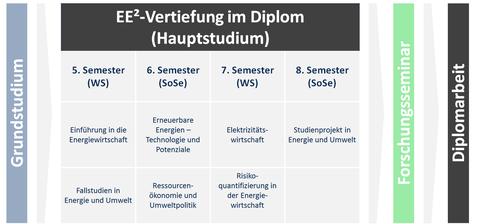 Diplom_Lehrstruktur