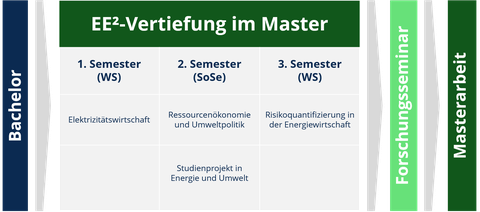 Master_Lehrstruktur