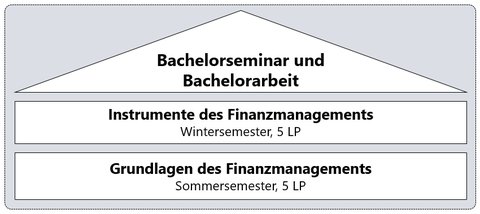 Bachelor Ablaufplan: Grundlagen des Finanzmanagements, Instrumente des Finanzmanagements und Bachelorseminar sowie Bachelorarbeit