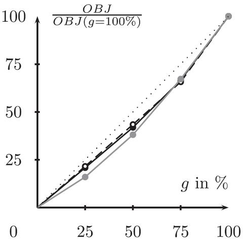 Abbildung der Personalkosten in Abhängigkeit der Zugbegleitquoten