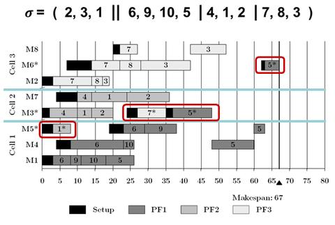 Gantt diagram for CMS research.