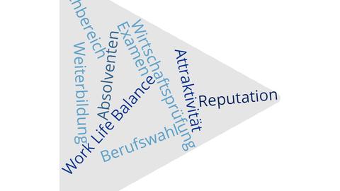 Zusammenstellung verschiedener Begriffe zum Fachvortrag. Z. B. Attraktitvität, Reputation, Weiterbildung, Work Life Balance, Berufswahl.