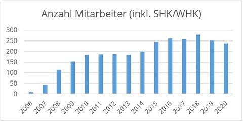 SHK/WHK statistics