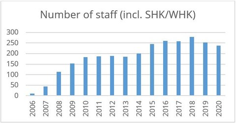 Number of staff graph in english