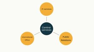 Diagramm mit einer Übersicht der zentralen Dienste des CMCB