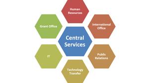 CentralService Intro