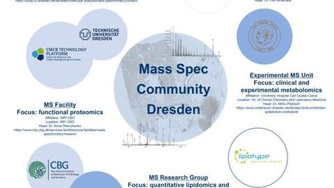 Mass Spec Community Dresden
