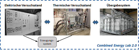 Energy Lab System