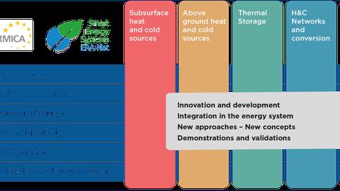 Überblick über Geotermica Smart Energy Systems