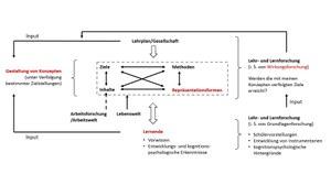 Startseite professur f r bautechnik und holztechnik for Raumgestaltung analyse