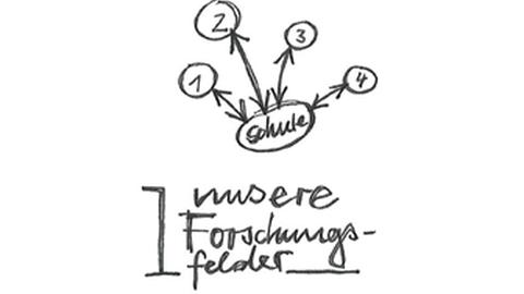 """Grafik: oben steht das Wort """"Schule"""" in Wechselbeziehung mit den Ziffern 1, 2, 3 und 4, unten steht: """"1 unsere Forschungsfelder"""""""