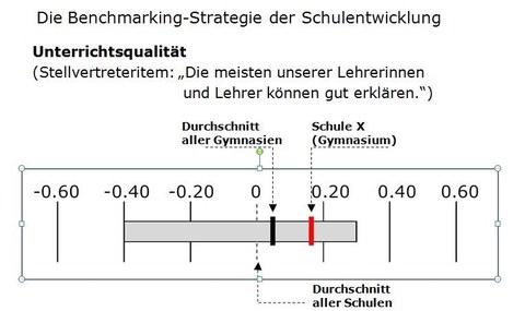 Grafik zur Benchmarking-Strategie der Schulforschung