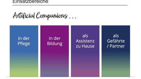 Ausschnitt aus einer PowerPoint, auf der die Einsatzbereiche der Artificial Companions dargestellt sind. Also Pflege, Bildung, zu Hause und als Gefährte