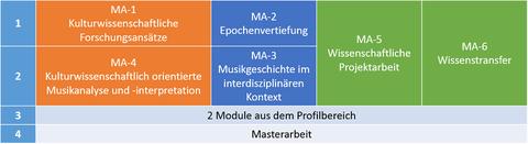 Master-Modulübersicht