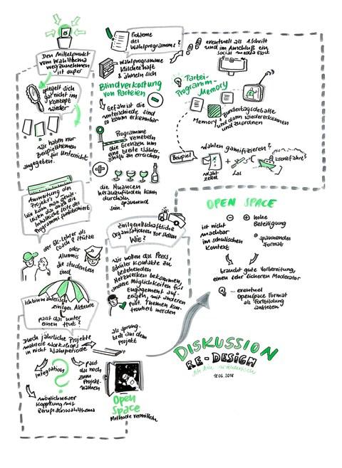 Graphic Recording der Studentischen Seminarreferate
