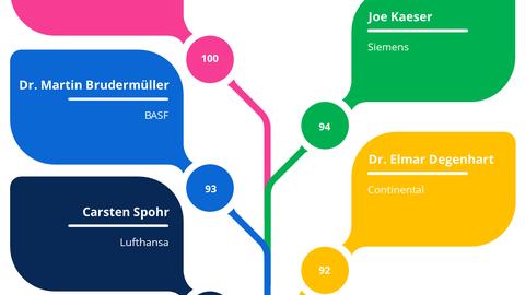 Bester Manager-Auftritt 2019 - nach dem Dresdner Modell für die Analyse von Management-Kommunikation (DMAMK)
