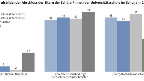 Ein Balkendiagramm stellt die Verteilung der Bildungsabschlüsse der Eltern an der Universitätsschule Dresden im Schuljahr 2019/20 dar.