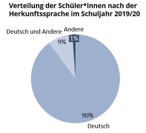 Ein Kuchendiagramm stellt die Verteilung der Herkunftssprachen an der Universitätsschule Dresden im Schuljahr 2019/20 dar.