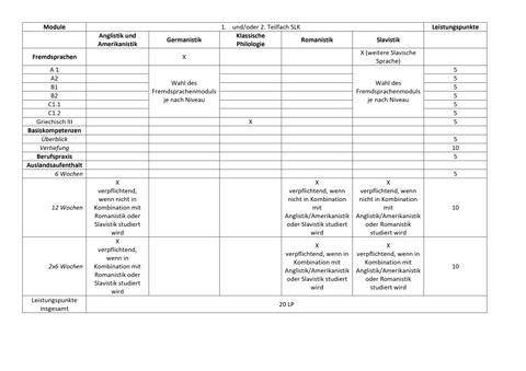 Tabellarische Darstellung der Belegungsmöglichkeiten des Bereichs AQua, bei der Wahl des 1. und/oder 2 Teilfachs aus der Fakultät SLK.