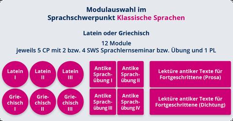 EuroS Klassische Sprachen
