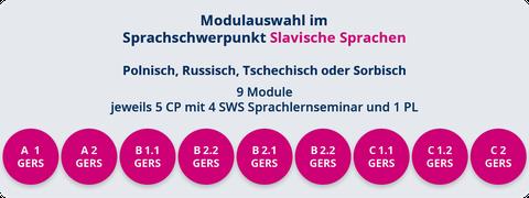 EuroS Slavische Sprachen