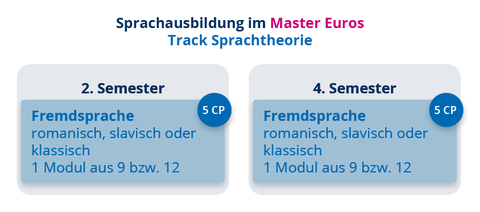 EuroS Sprachausbildung Sprachtheorie