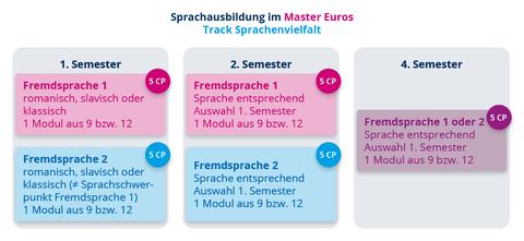 EuroS Sprachausbildung Sprachenvielfalt
