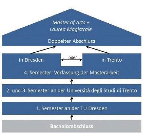 Master of Arts Schema