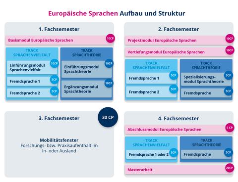 Übersicht über den Aufbau des Master Europäische Sprachen ab WS2020/21