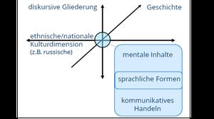 Kulturwissenschaftliche Linguistik Schema