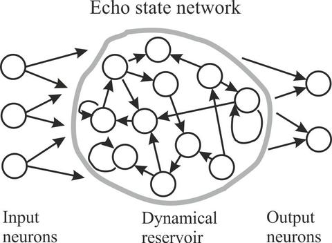 Grafik mit Neural-Modeling-Überblick