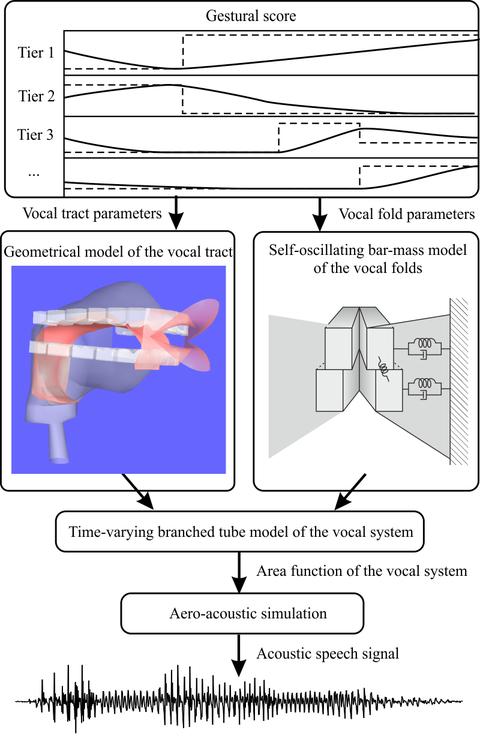 Grafik mit Synthesizer-Überblick