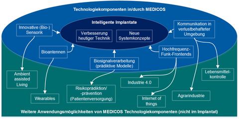 Logo Medicos