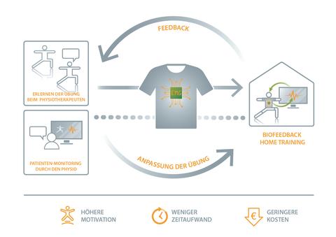 Ein in Textil integriertes Monitoringsystem für die häusliche Anwendung zur Unterstützung von Patienten und Therapeuten bei der Bewertung der Übungsqualität.