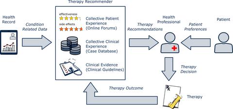 Therapieempfehlungssystem