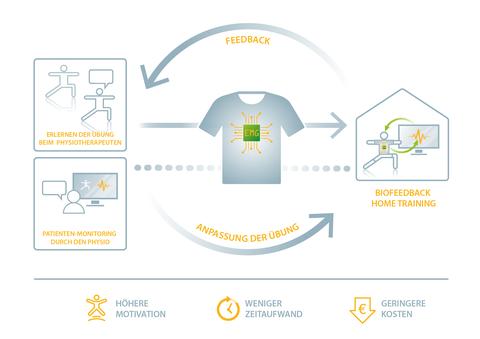 Intelligente Textilien für Physiotherapie in der mobilen Rehabilitation