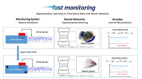 Vorstellung Fast monitoring