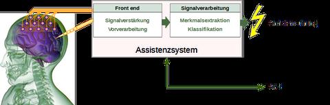 Vorhersagesystem