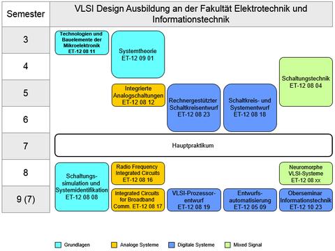 VLSI-Design Ausbildung an der Fakultät Elektrotechnik und Informationstechnik