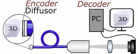 Scheme Diffuser Endoscope