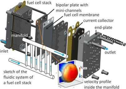Development of a flow-optimized HT-PEM fuel cell stack using