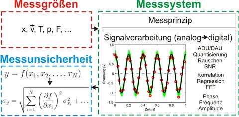 Messtechnik 2: Mess- und Sensortechnik