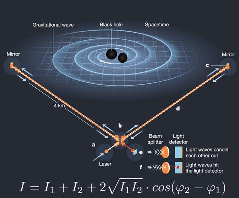 Gravitationswellendetektion (Nobelpreis 2017) durch LIGO mit Hilfe von Interferometrie