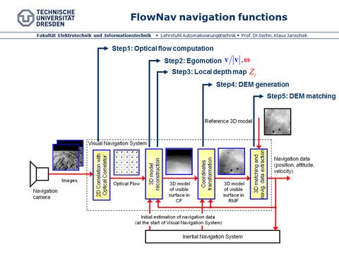 FlowNav_processing_overview