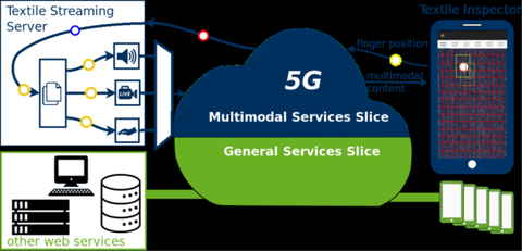 Remote evaluation of product surfaces using 5G technologies_grafik