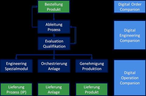 P2O Process