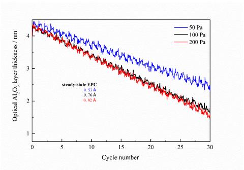Atomic Layer Etching of Al2O3