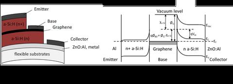 FFLexCom - vertikaler Graphen-Transistor