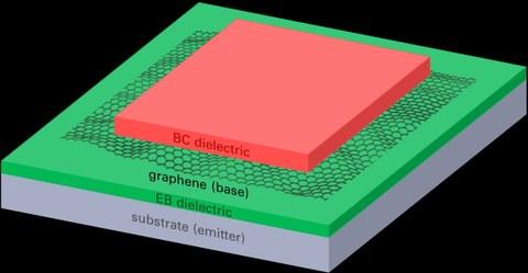 Graphen Transistor